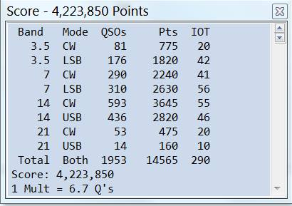 Claimed Score for IOTA 2015