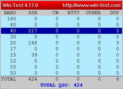 2U0SQL Stats from Win-Test